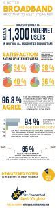Get Connected Survey Results Infographic - Is Better Broadband Important to West Virginians?